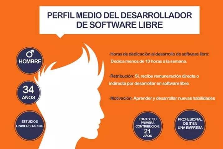 desarrollador_software_libre