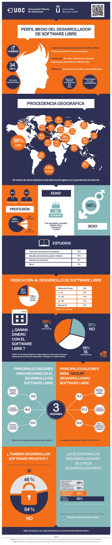 infografia-UOC-perfil-desarrollador-software-libre-adn-REV02