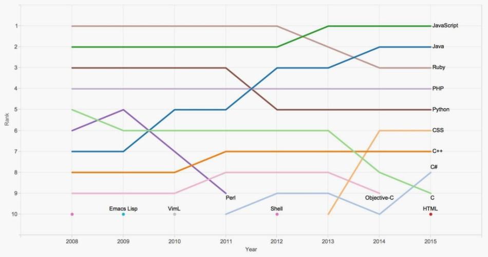 github_graph